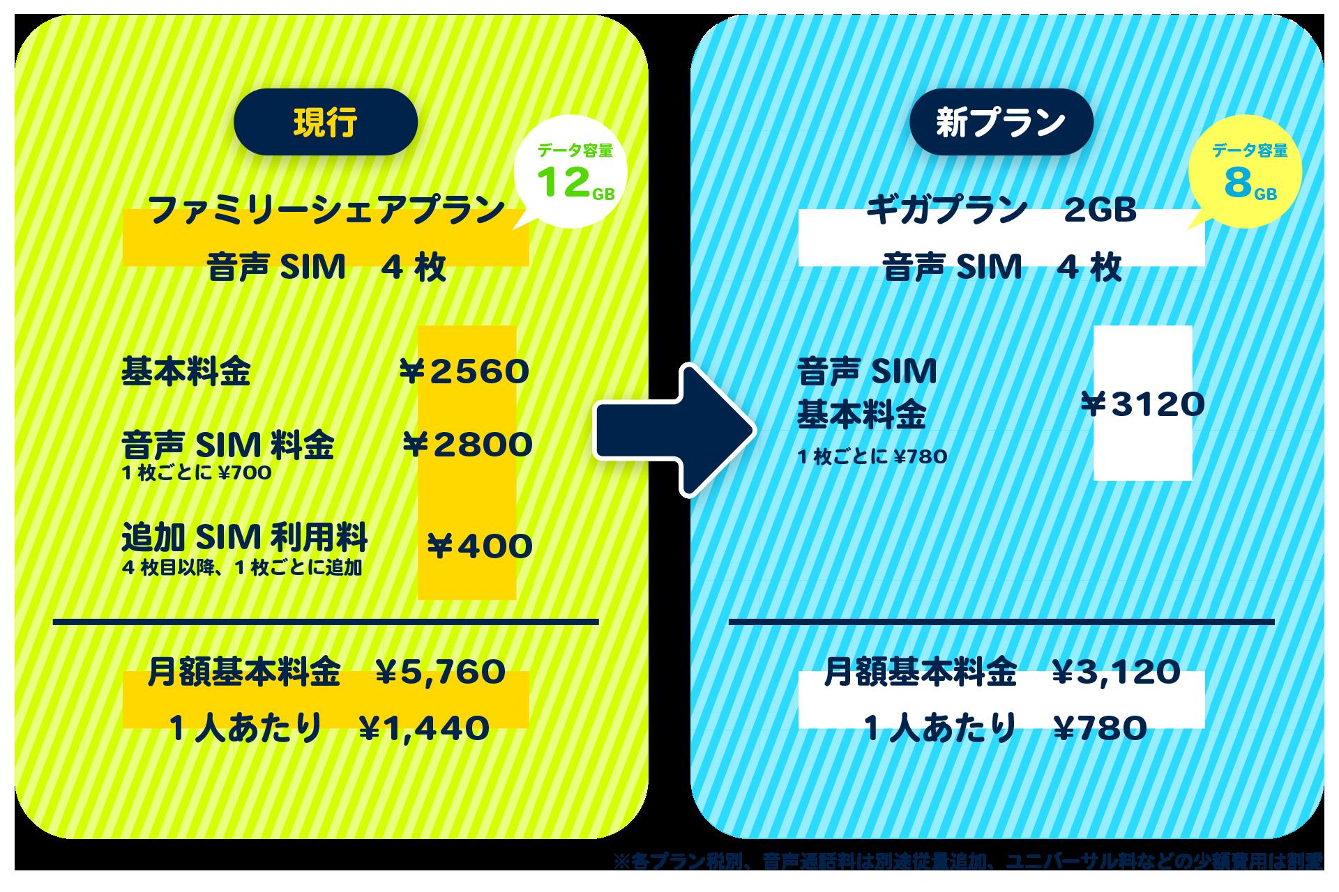 IIJmioのファミリープランからギガプランに移行するといくら安くなる?